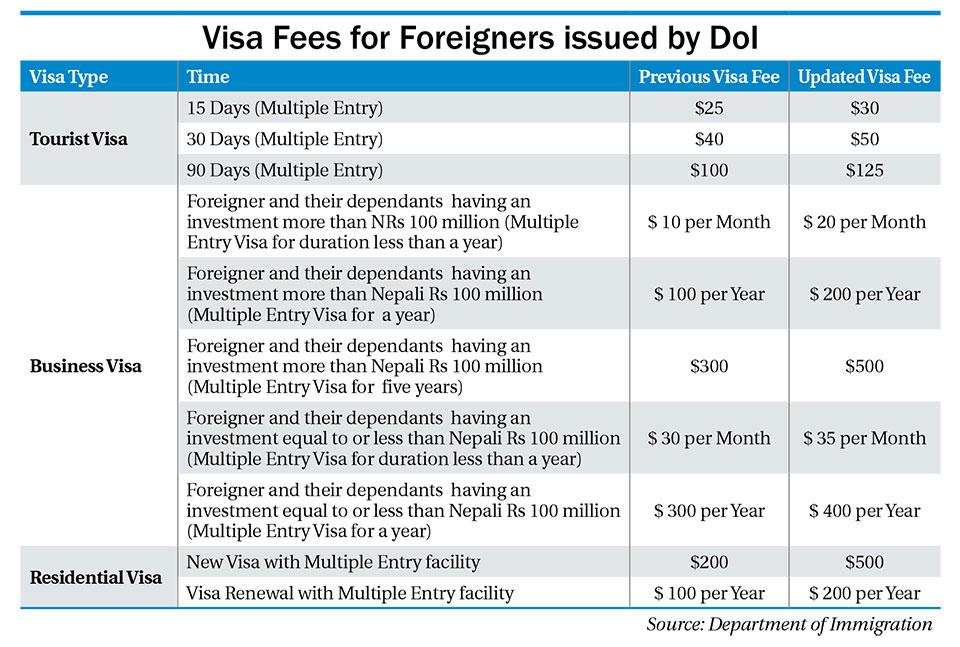 visit nepal 2020 Tourist Visa Fee
